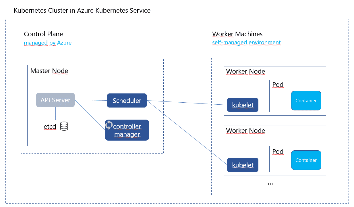Cluster Overview in Azure Kubernetes Service