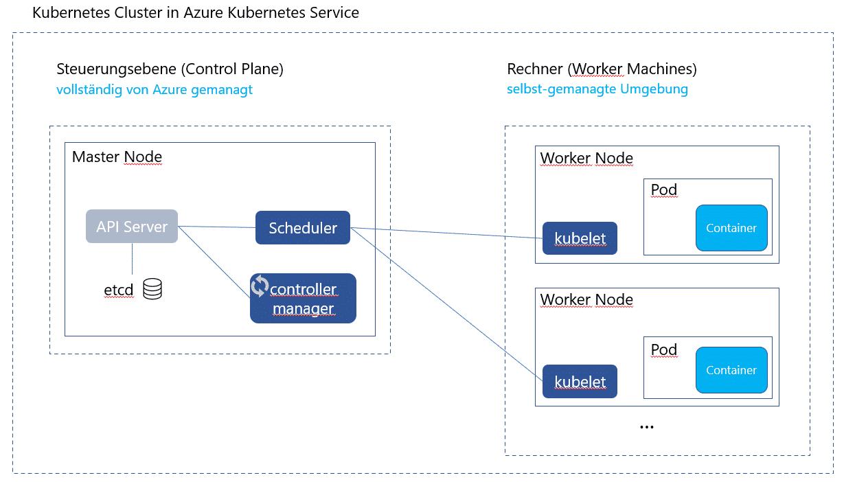 Cluster in Azure Kubernetes Service