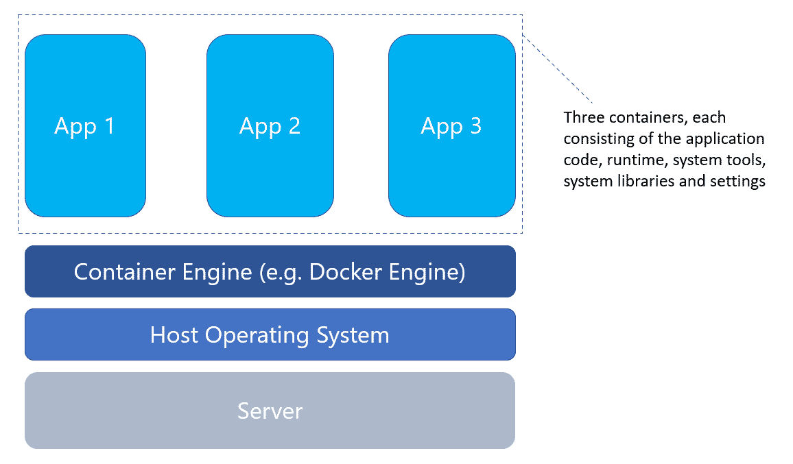 Infographic Container Virtualization
